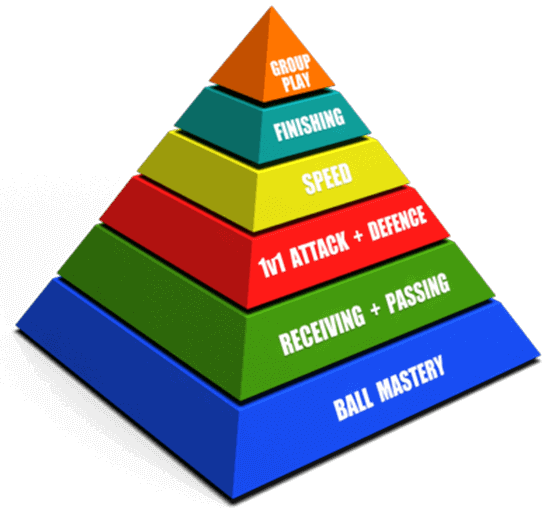 Programme Page – First Skills Pyramid