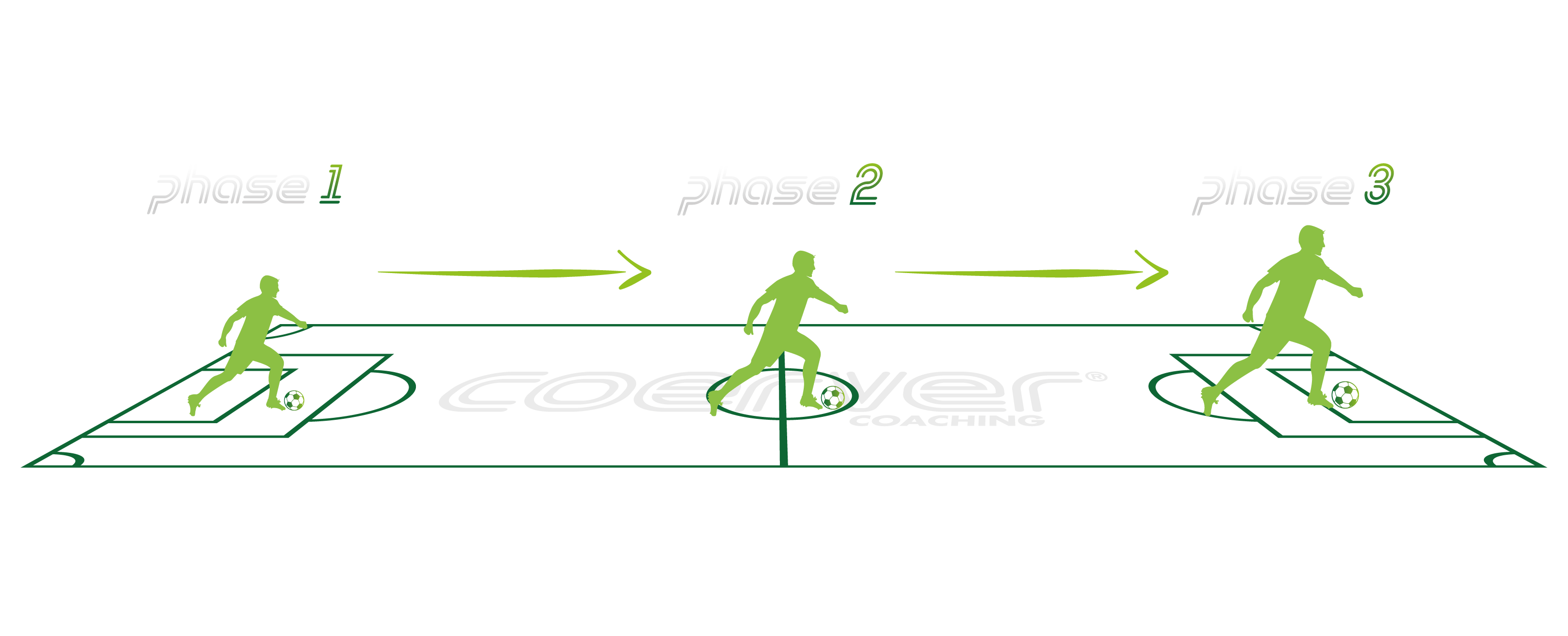Player Pathway
